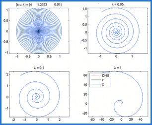Gamma Function for Log-Aesthetic Curves